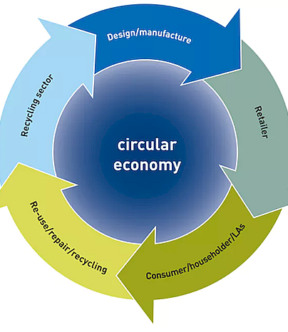 Circular economy, CC The Conversation, https://theconversation.com/explainer-what-is-a-circular-economy-29666